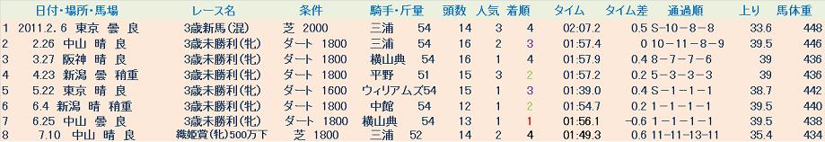 アソルータ成績表.png