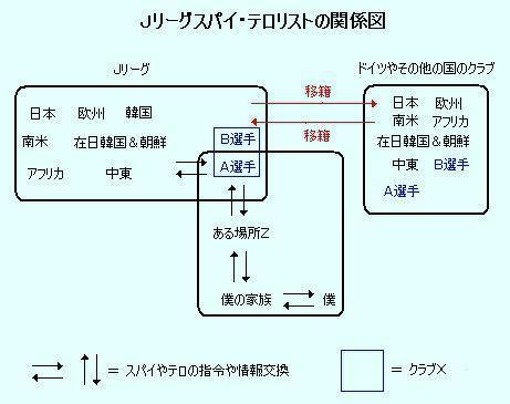Jリーグスパイ・テロリスト関係図