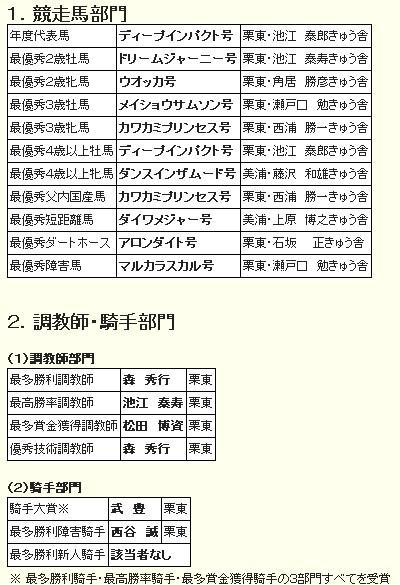 JRA賞2006