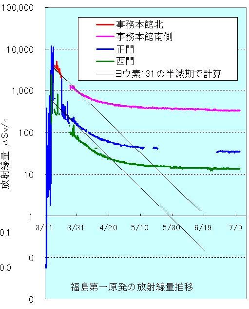 福島原発放射線量推移