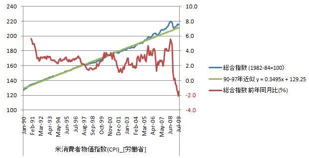 20090919_消費者物価指数_長期.jpg