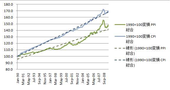 おもいつくまま きのむくまま(経済指標グラフからみえるもの)