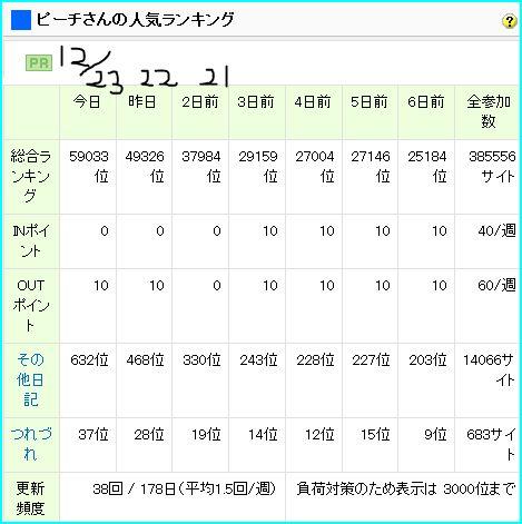 ピーチさんの人気ランキング(2009.12.23現在).JPG